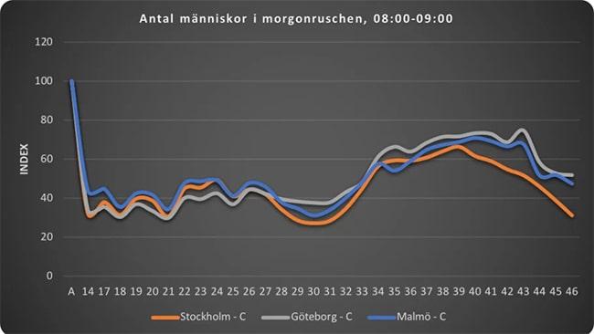 Jobbindikatorns kurva över trafiken på Sveriges största tågstationer